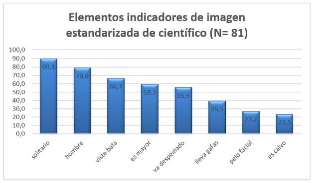 Porcentaje de los elementos del científico representados en los dibujos, n=81.