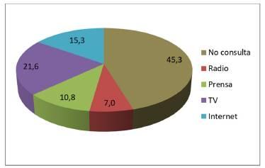 Porcentaje de alumnado que consulta noticias sobre ciencia, y fuentes de consulta.