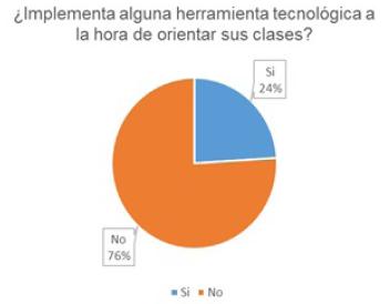 Porcentaje de uso de las TIC en el aula.