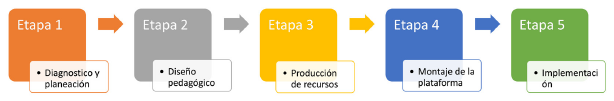 Método de elaboración de cursos virtuales.