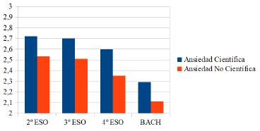 Puntuaciones medias de los distintos niveles académicos en los dos factores del cuestionario de media de ansiedad ante las ciencias.