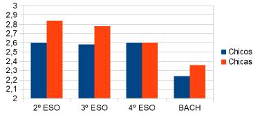 Representación gráfica de las puntuaciones medias de ansiedad científica en función del nivel académico y del género de los estudiantes.
