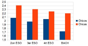 Representación gráfica de las puntuaciones medias de ansiedad generada por una prueba de evaluación de competencias científicas, en función del nivel académico y del género de los estudiantes.