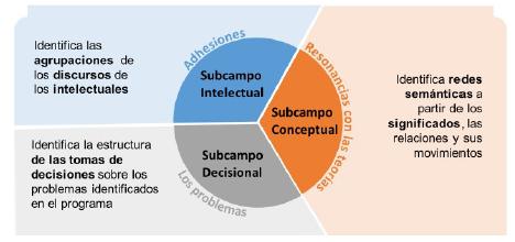 Esquema de la estrategia metodológica para abordar los campos: formación de profesores, currículo y didáctica de las matemáticas.
