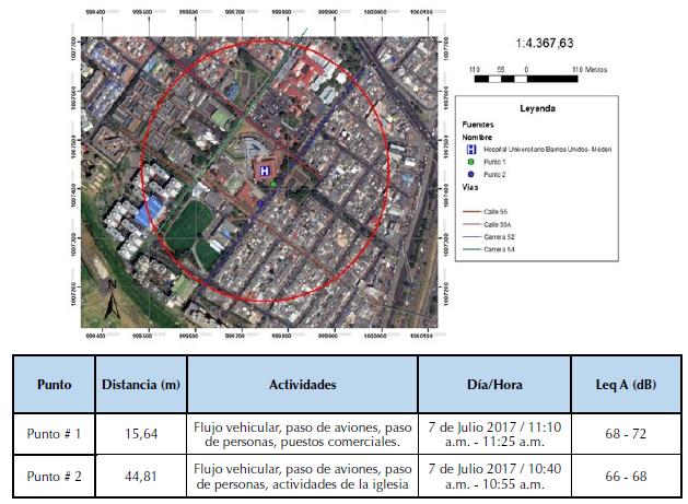 Ubicación de los puntos preliminares Hospital Barrios Unidos.