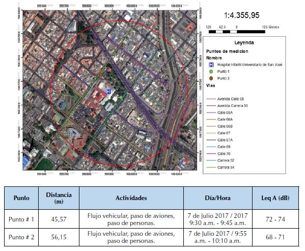 Ubicación de los puntos preliminares Fundación Hospital Infantil Universitario De San José.