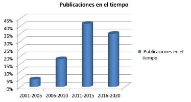 Publicaciones por periodos de tiempo.