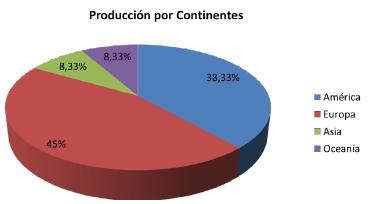 Producción de artículos sobre identidad ambiental por continentes.