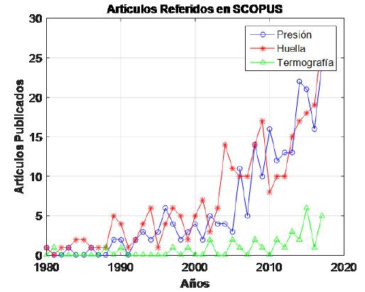 Artículos referidos en la base de datos Scopus sobre técnicas de adquisición de señales para el análisis de malformaciones en los pies.