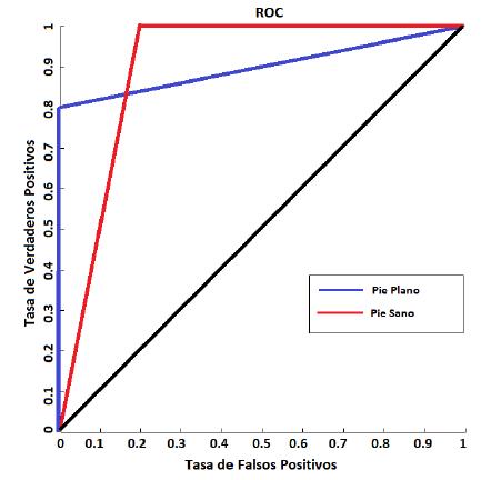 Tasa de verdaderos positivos en sistema de reconocimiento de dos salidas entrenado con patrones de contorno reducidos por ACP.