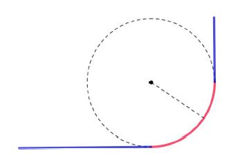 Segmentos de rectas conectadas a través de un arco de circunferencia.