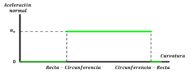 Aceleración normal en el recorrido de la figura 1 a rapidez constante. Donde an es el producto del cuadrado de la velocidad con la curvatura de la circunferencia.