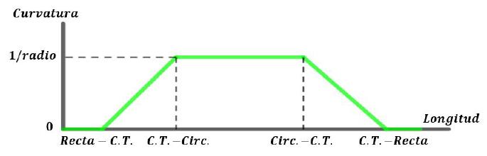 Cambio lineal de la curvatura en la curva de transición