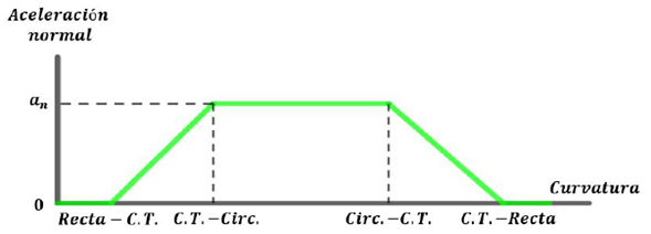 Cambio lineal de la aceleración normal en la curva de transición a una rapidez constante.