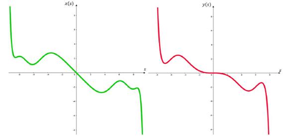 Gráficas correspondientes a las ecuaciones (9) y (10)