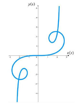 Aproximación numérica de la Espiral de Euler.