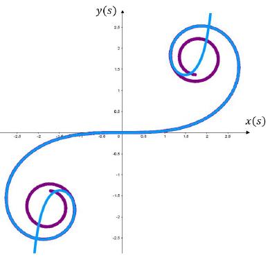 Comparación de la curva de la figura 8, curva azul, con los puntos evaluados a través de las ecuaciones 7 y 8, los cuales son los de color morado.