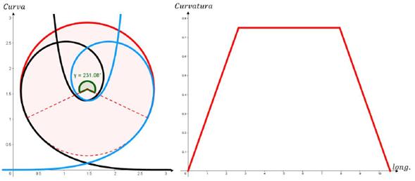 Análisis de la curvatura en el desplazamiento de un posible bucle. Las curvas azul y negra corresponden a una aproximación de la espiral de Euler las cuales son conectadas por el arco de circunferencia rojo de manera suave y se puede ver a la derecha como cambia la curvatura en el recorrido de esta secuencia espiral de Eulercircunferencia-espiral de Euler.