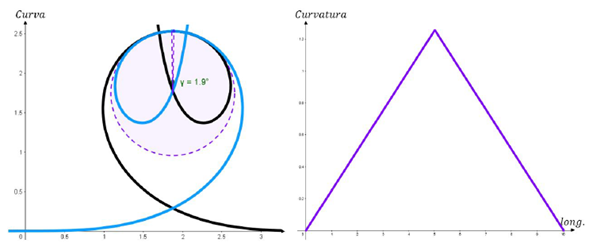 Análisis de la curvatura en el desplazamiento de un posible bucle. Para este caso, la longitud de arco circular es tan reducida que permite conectar casi de manera directa las espirales. A la derecha se ve como varía la curvatura en el recorrido de esta curva.