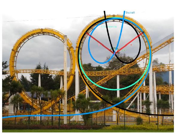 Montaña rusa Doble loop del parque Salitre Mágico. En esta imagen se evidencia la secuencia espiral de Euler-circunferenciaespiral de Euler que se aproxima a uno de los bucles de esta atracción mecánica. Las curvas azul y negra son dos espirales de Euler y la verde a un arco circunferencia.
