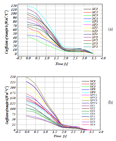 Heat transfer coefficient (h) versus time at different disc surfaces at material FG15 in transient thermal case for (a) full disc faces, and (b) ventilated disc.