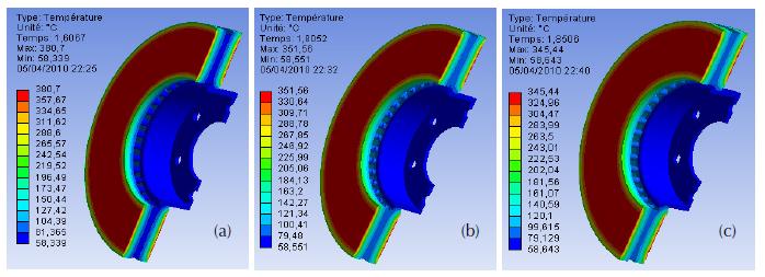 Temperature plot of ventilated discs for three materials gray cast iron (a) FG25 AL, (b) FG20, and (c) FG15.