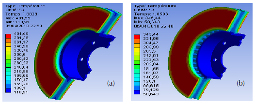 Temperature plot on disc brake of the same material (FG15) (a) Full disc, (b) Ventilated disc.