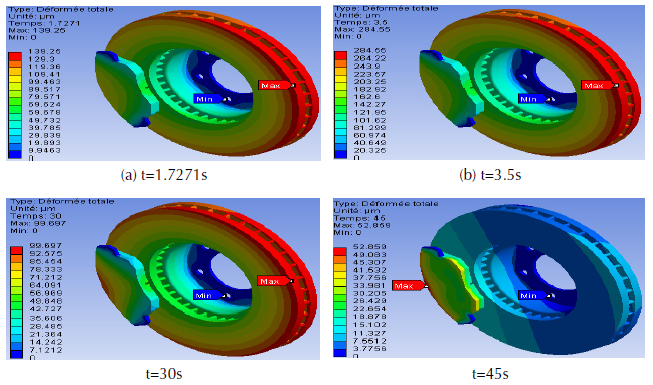 Total deformation of disc-pad model.