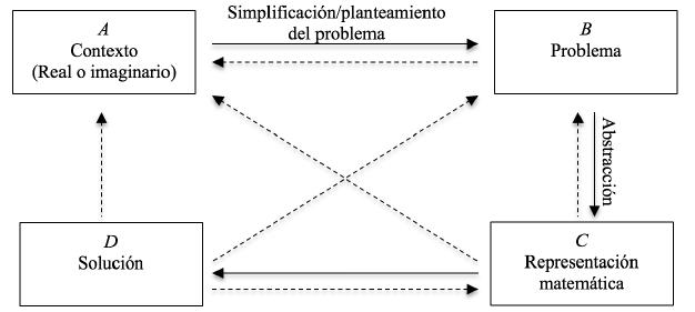 Modelo de actividad matemática de resolución de problemas.