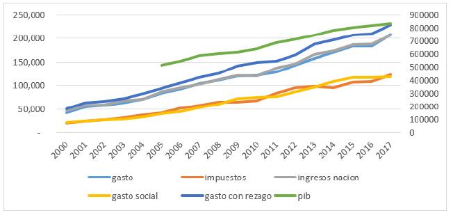 Gasto, recaudo y PIB