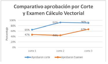 Porcentaje de aprobación de cada corte y examen durante el semestre 2018-2 en los cursos de cálculo vectorial en los que se aplicó la propuesta.