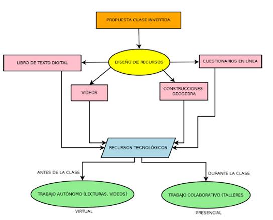 Proceso de construcción material de apoyo para el desarrollo de la propuesta de clase invertida