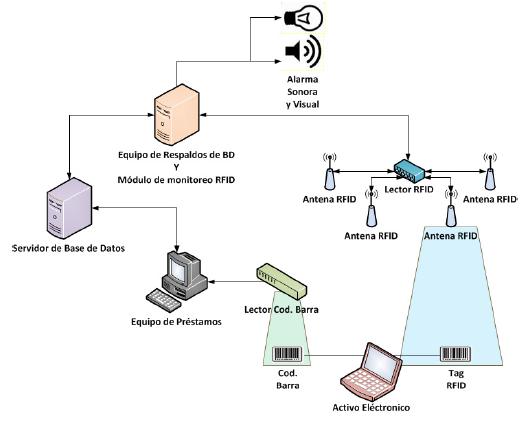 Arquitectura del sistema.