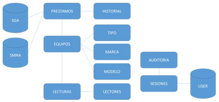 Modelo de base de datos.