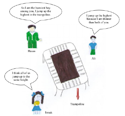 Seventh grade students' perceptions regarding the use of concept cartoons in a science and technology course.