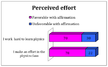 Results category: perceived effort.