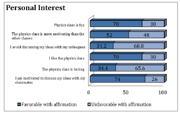 Results category: personal interest.