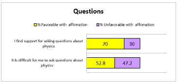 Results category: questions.
