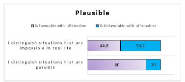 Results category: plausible.