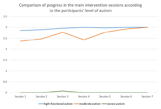 Comparison of progress during the main intervention sessions according to the autism levels of the participants.