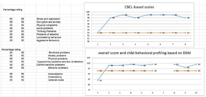 CBCL analysis of 'Amir Ali' - Post-test stage