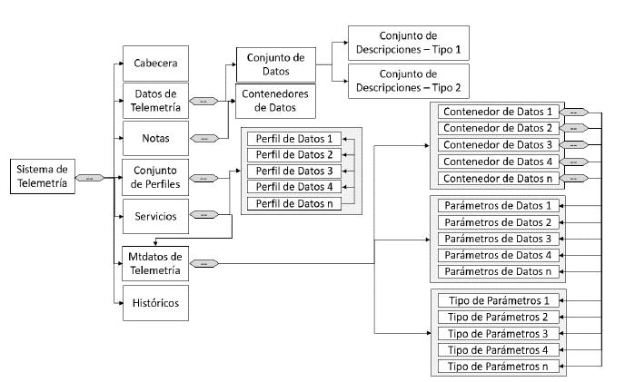 Niveles de distribución de información para la base de datos XTCE.