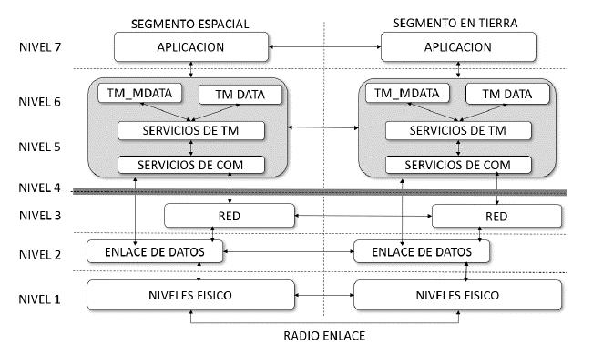 Modelo en capas del sistema de información de telemetría.