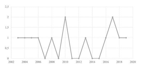 Número de documentos por año de publicación.