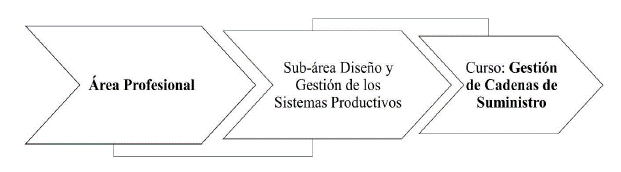 Estructura áreas y sub-áreas que orientan al curso de Gestión de Cadenas de Suministro desde la competencia del programa