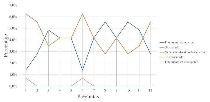 Gráfico de respuestas obtenidas.