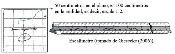 Uso del escalímetro para medir e interpretar planos.