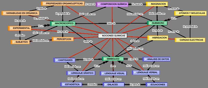 Red semántica de nociones químicas de los estudiantes de la muestra.