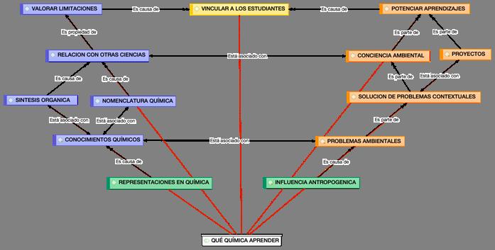Red semántica de la categoría central qué Química aprender.