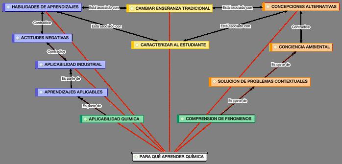 Red semántica de la categoría central para qué aprender Química.